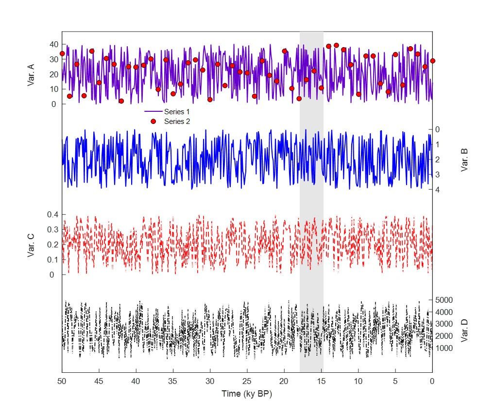 Stacked Time Series Plots - File Exchange - MATLAB Central