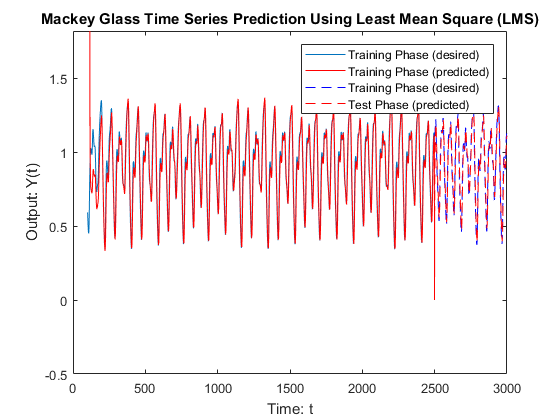 Mackey_glass_time_series_lms_02