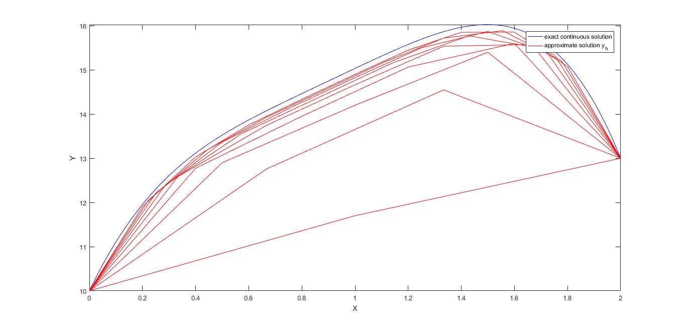 Numerically Solve Poisson Equation Matlab - Tessshebaylo