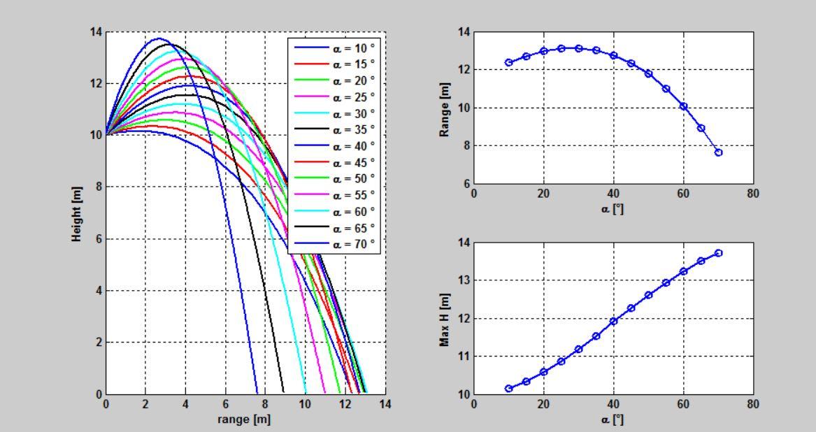 Ballistic trajectory - File Exchange - MATLAB Central