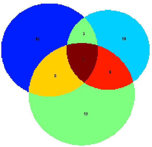 Proportional Venn Diagrams File Exchange Matlab Central