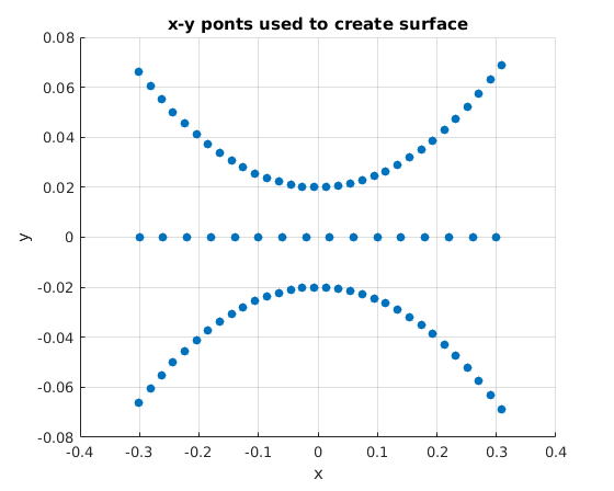 regularizeNd can handle issues near convex hull that