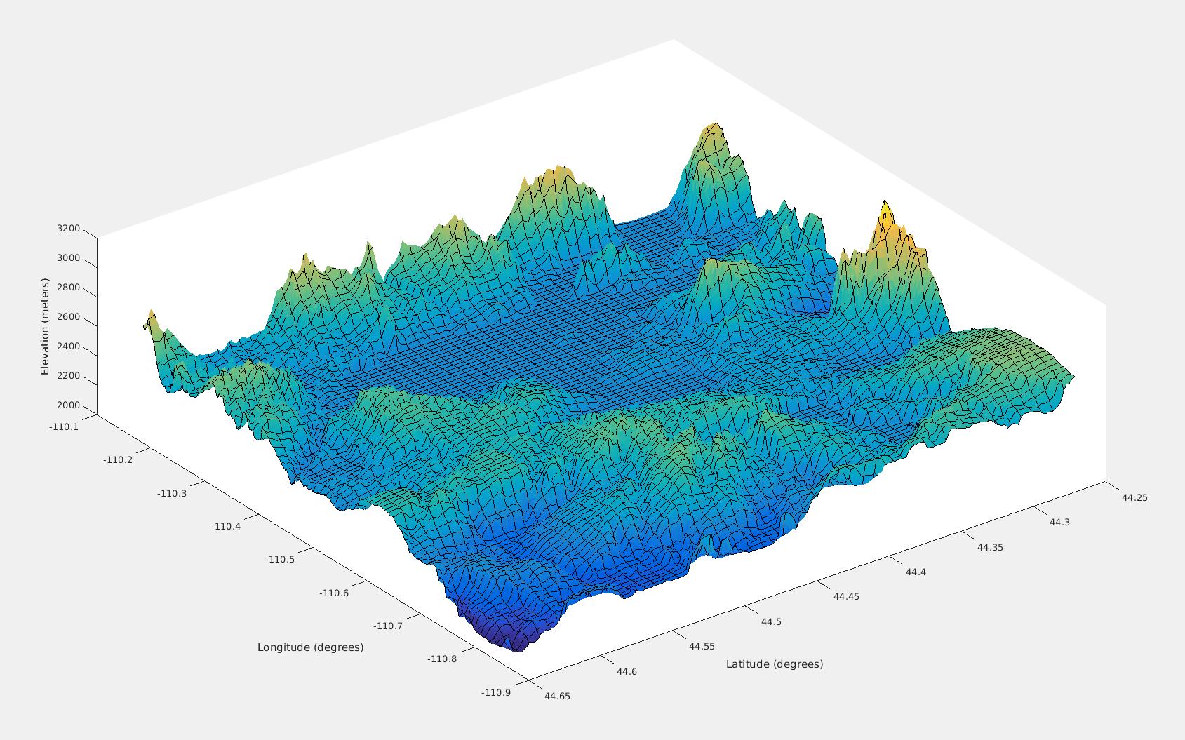 Terrain Elevation - File Exchange - MATLAB Central