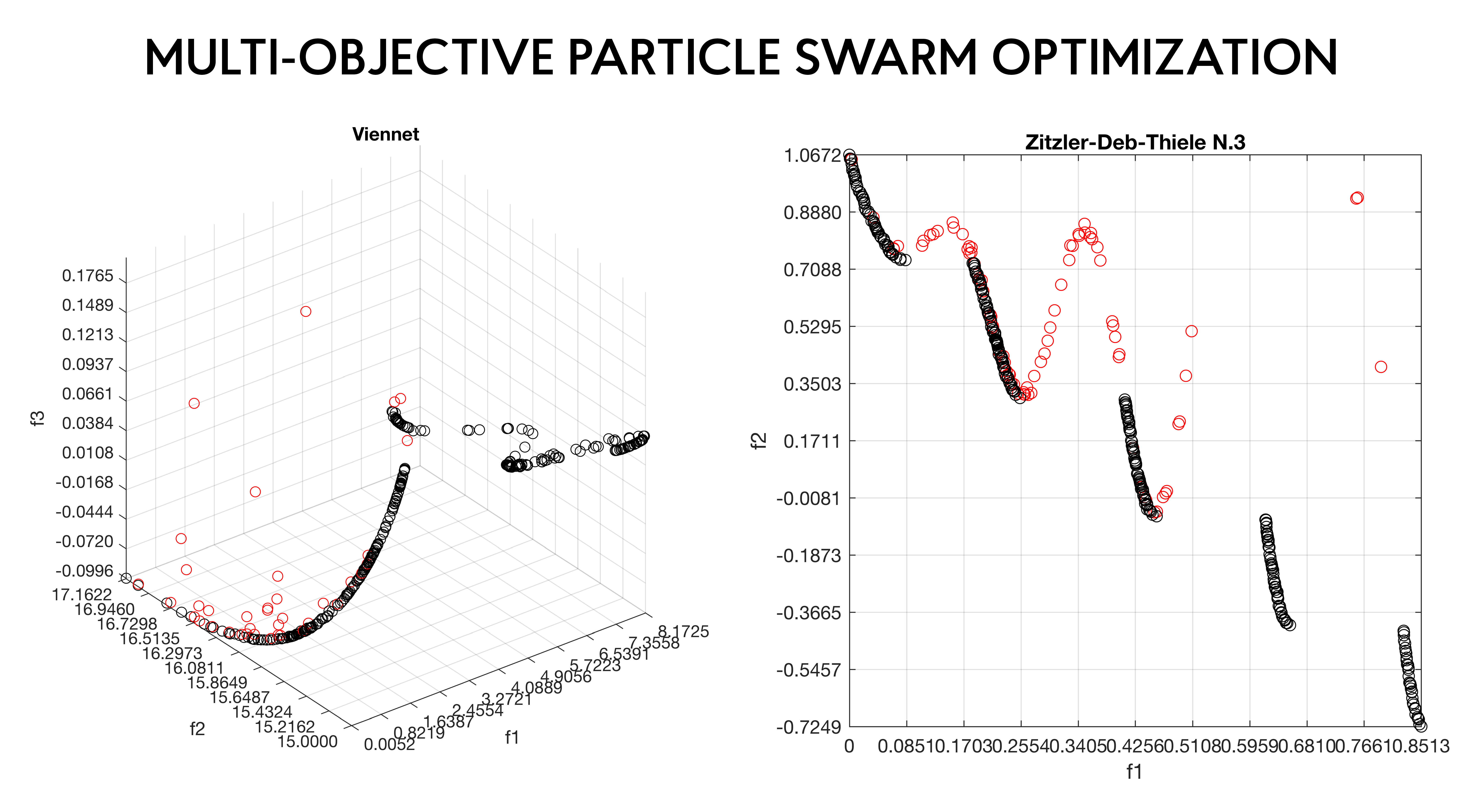 Multi-Objective Particle Swarm Optimization (MOPSO) - File Exchange