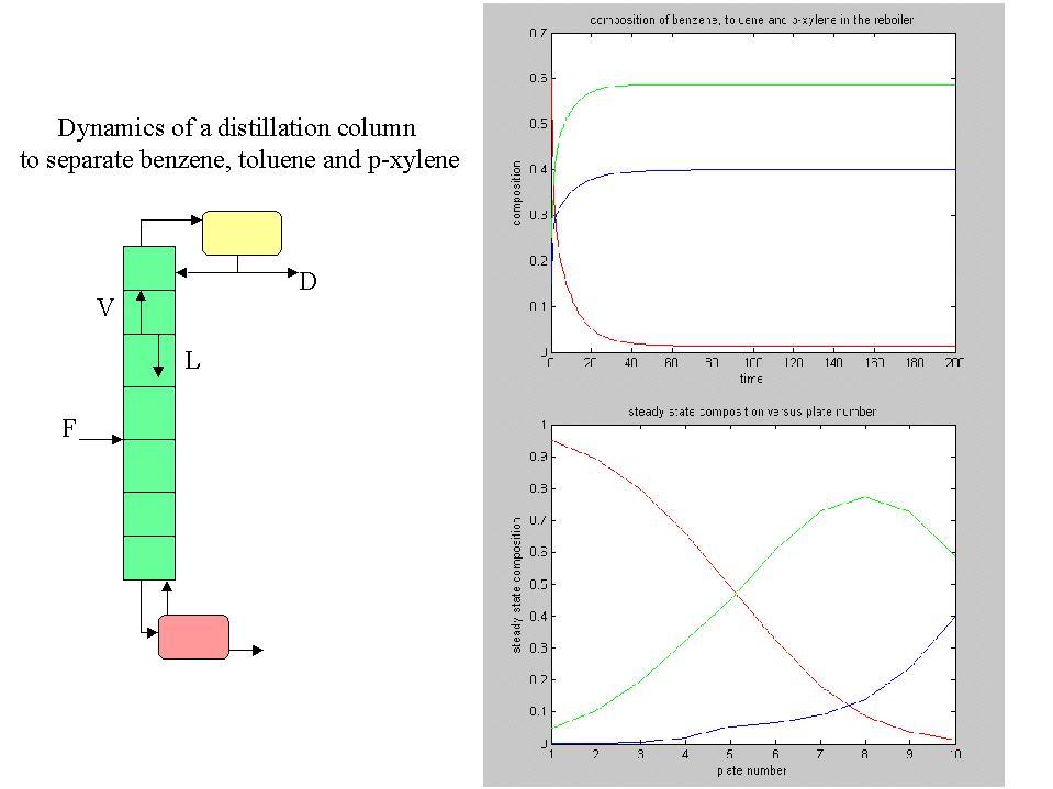 Dynamics of a co...Xylene Uses