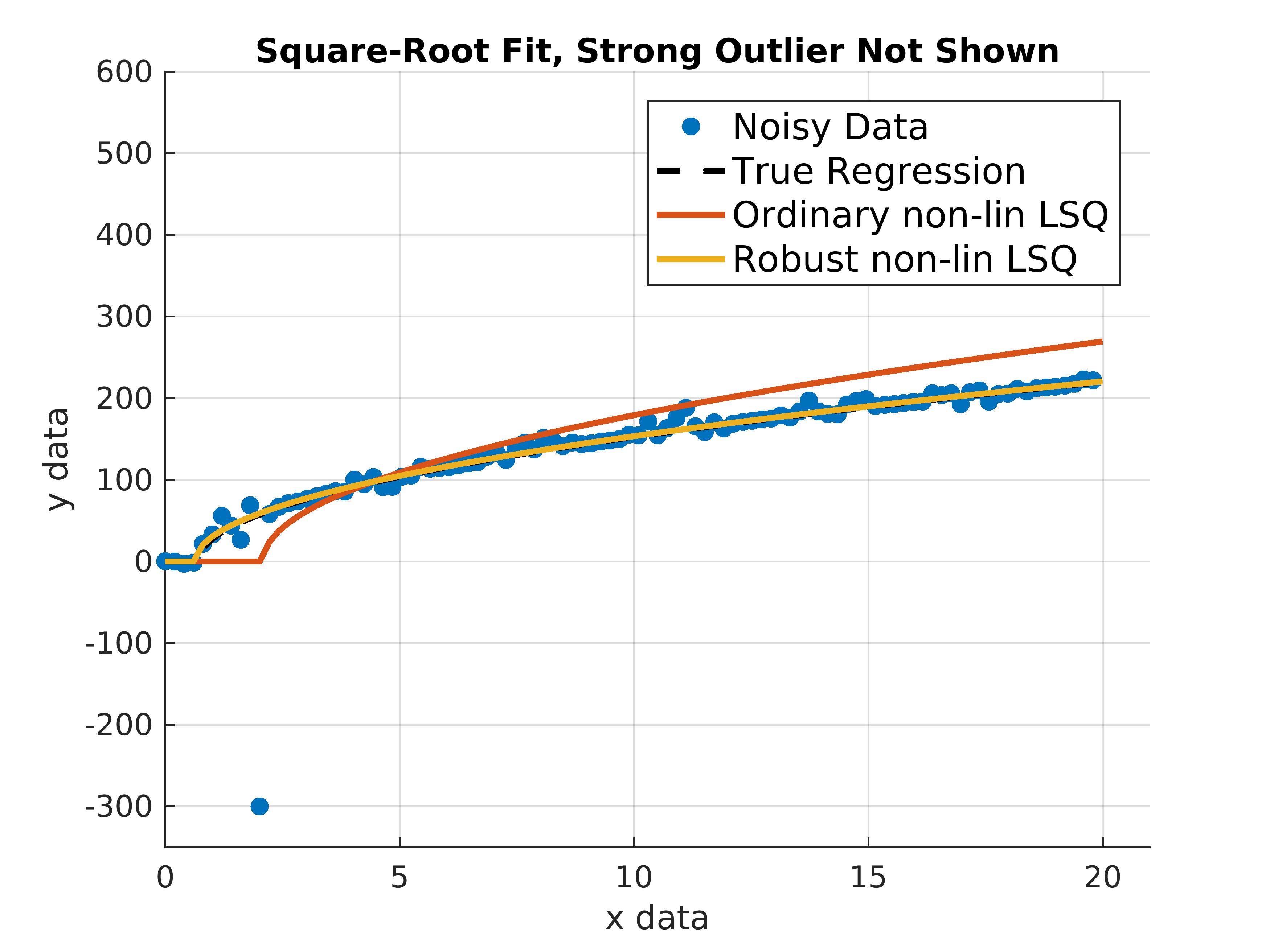how to add 3 predictors in lsqcurvefit matlab