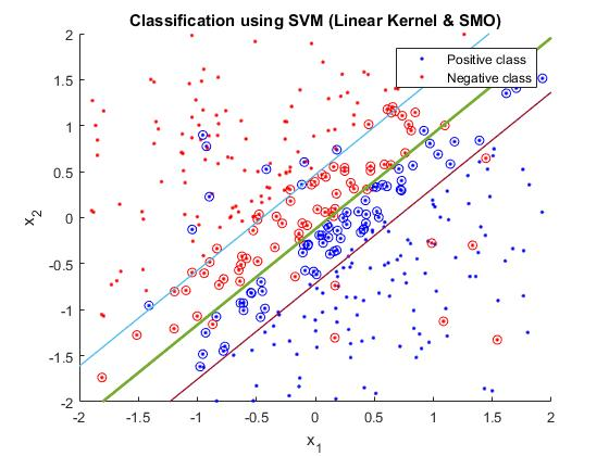 SMO (Sequential Minimal Optimization) - File Exchange - MATLAB Central