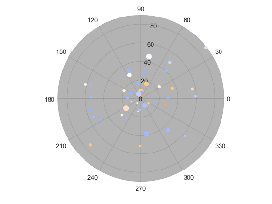 Polar_scatter_plot_01