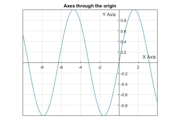 Axes_position_01