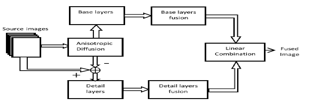 Fusion of Infrared and Visible Sensor Images Based on