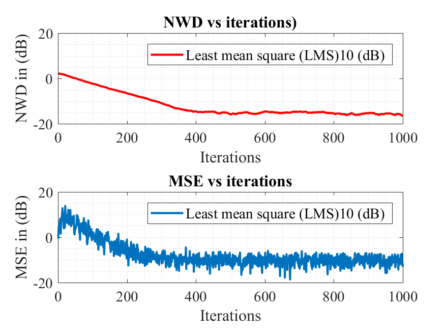 System Identification using least mean square (LMS) algorithm - File