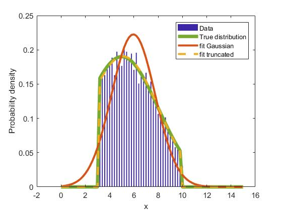 Fitting a truncated normal (Gaussian) distribution - File