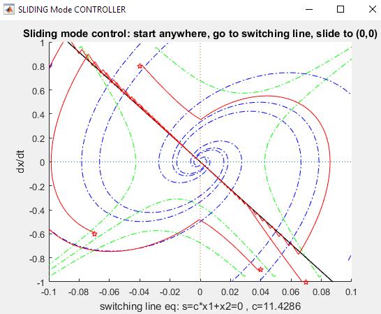 controller trajectories