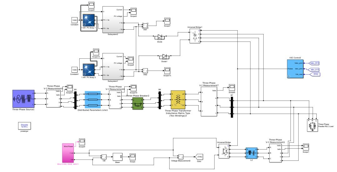 anfis based microgrid integration of hybrid pv/wind power system