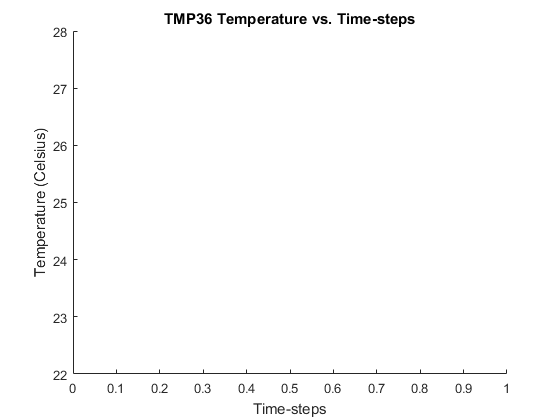 Temperature Visualization on Adafruit NeoPixel