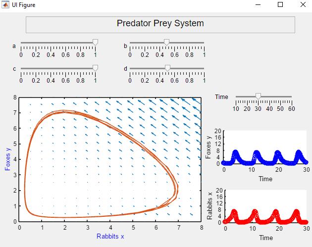 Predator Prey System - File Exchange - MATLAB Central