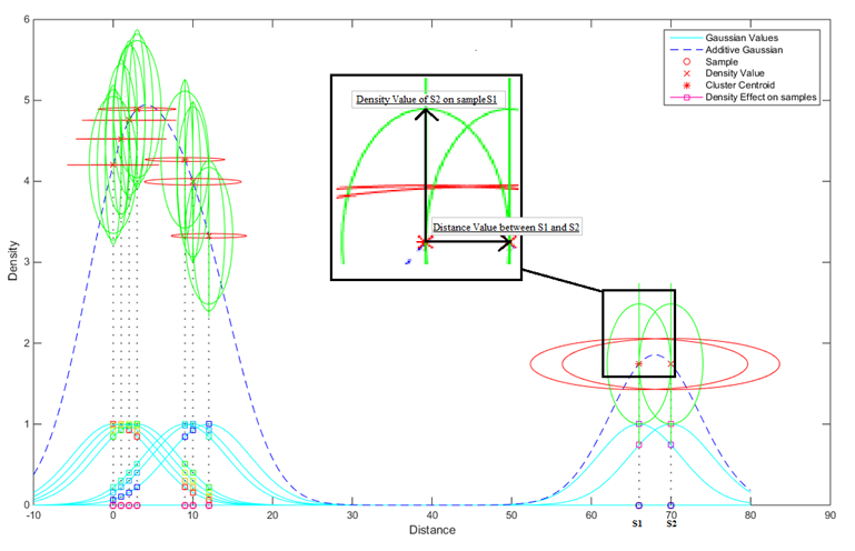 GDD Clustering - Distance and density based clustering