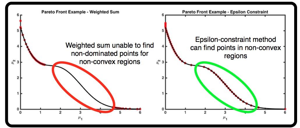 Demonstration of two multi-objective optimization strategies