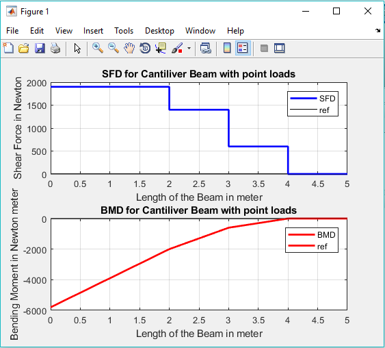 SFD and BMD for Beams - File Exchange - MATLAB Central