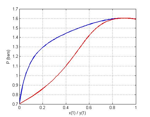 Non Ideal Ethanol1water2 Pxy Diagram File Exchange Matlab