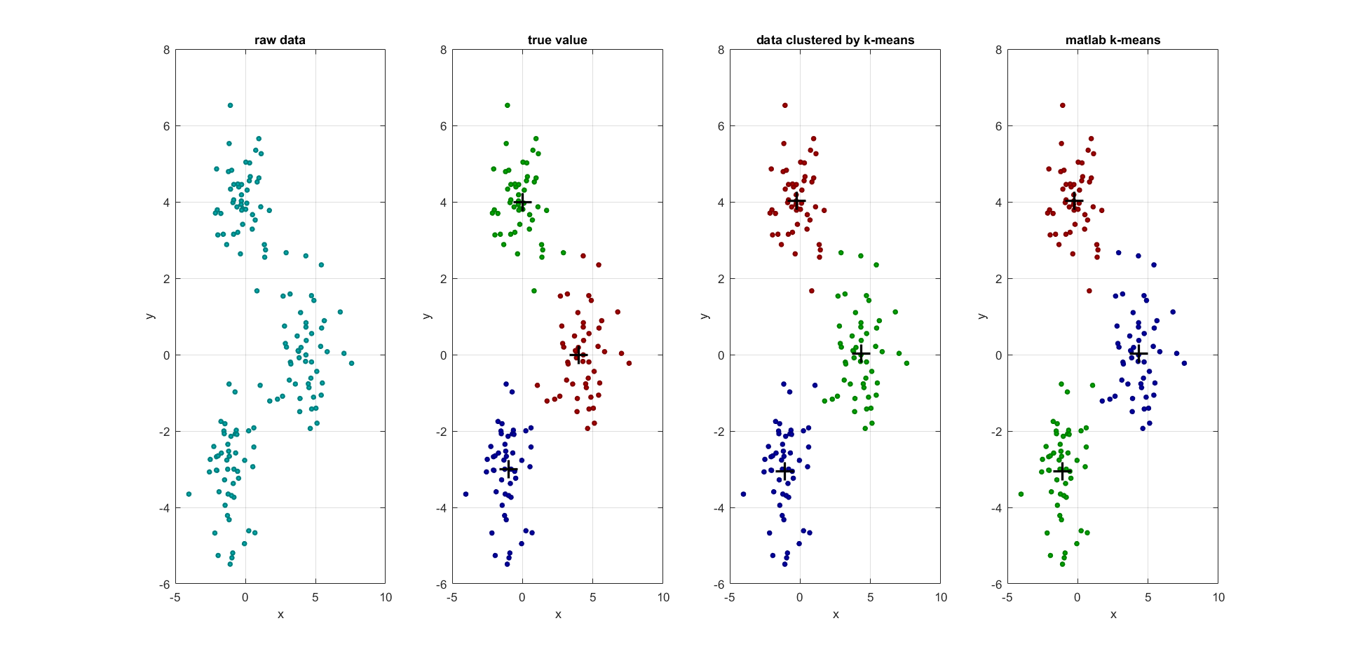 K-means clustering - File Exchange - MATLAB Central