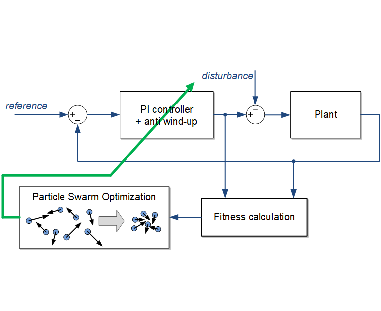 Particle Swarm Optimization using parallel computing - File