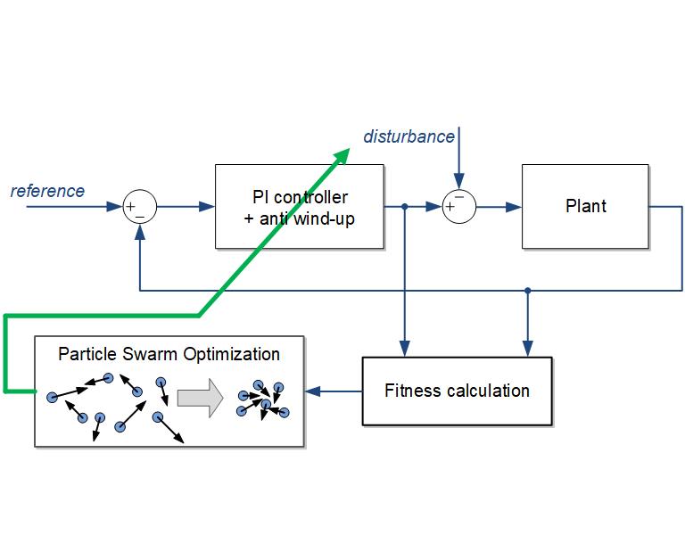 Particle Swarm Optimization using parallel computing - File Exchange