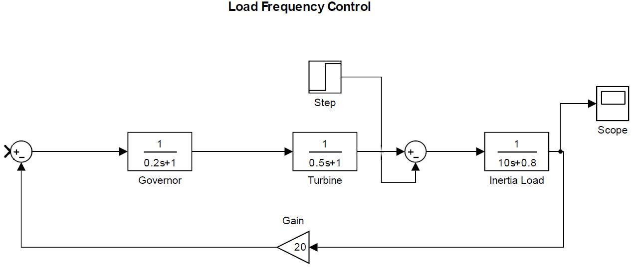 LOAD FREQUENCY CONTROL MATLAB/Simulink - With & Without PI