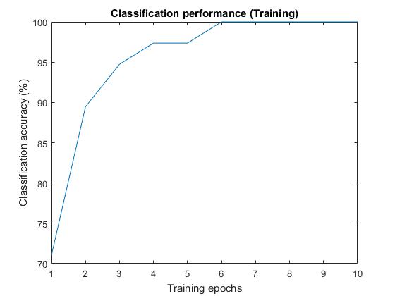 Backpropagation-based Multi Layer Perceptron Neural Networks (MLP-NN