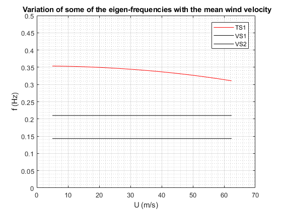 Estimation of the critical flutter velocity of a suspension