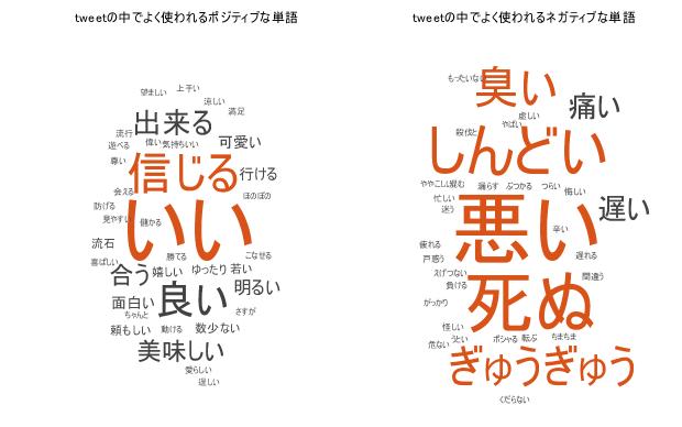Twitter Sentiment Analysis demo in Japanese (Twitter 上の