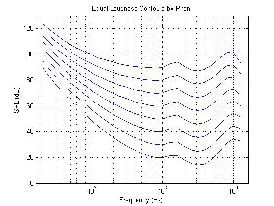 ISO 226 Equal-Loudness-Level Contour Signal - File Exchange