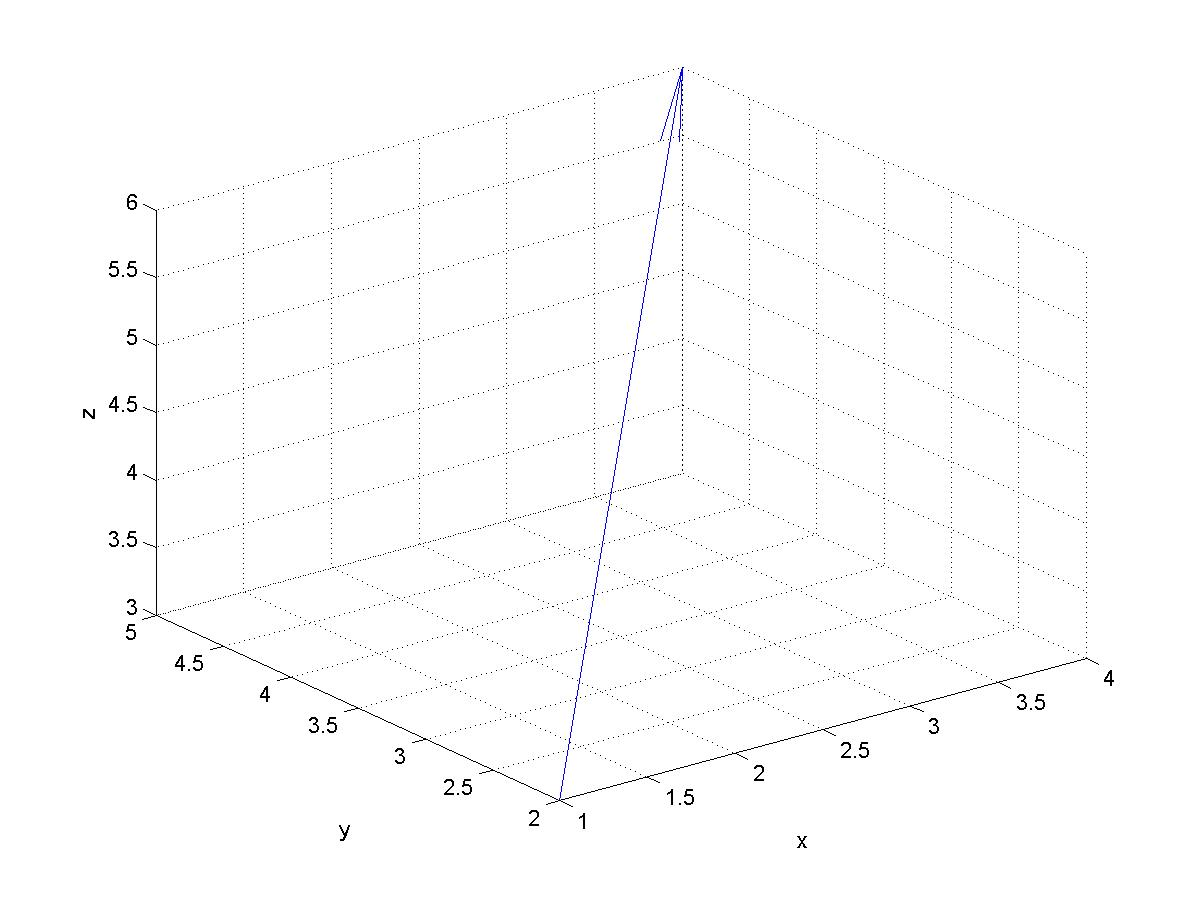 how to plot a set of points in matlab