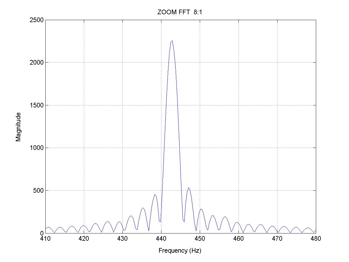 zoom fft Uses fft analysis of sound or vibration machinery troubleshooting.