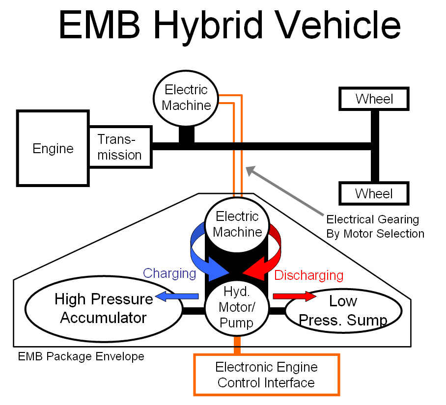 hydraulic-electric  emb  hybrid vehicle - file exchange