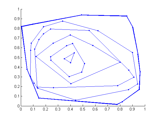 Oignon convex hull