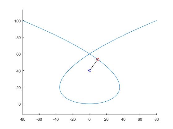 Demopolynomialcurveprojection_02