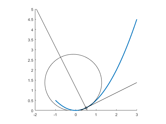 Demoparabolacurvature_02
