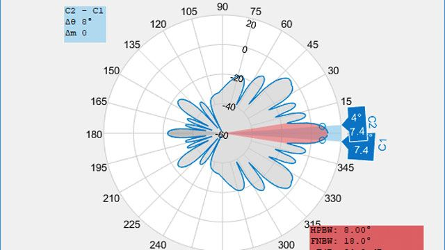 Polar plot on the azimuthal plane and antenna metrics of an imported radiation pattern.