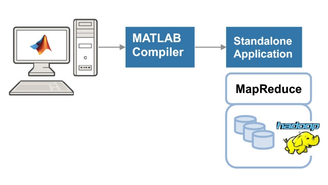 Creating and running a standalone MATLAB MapReduce application.