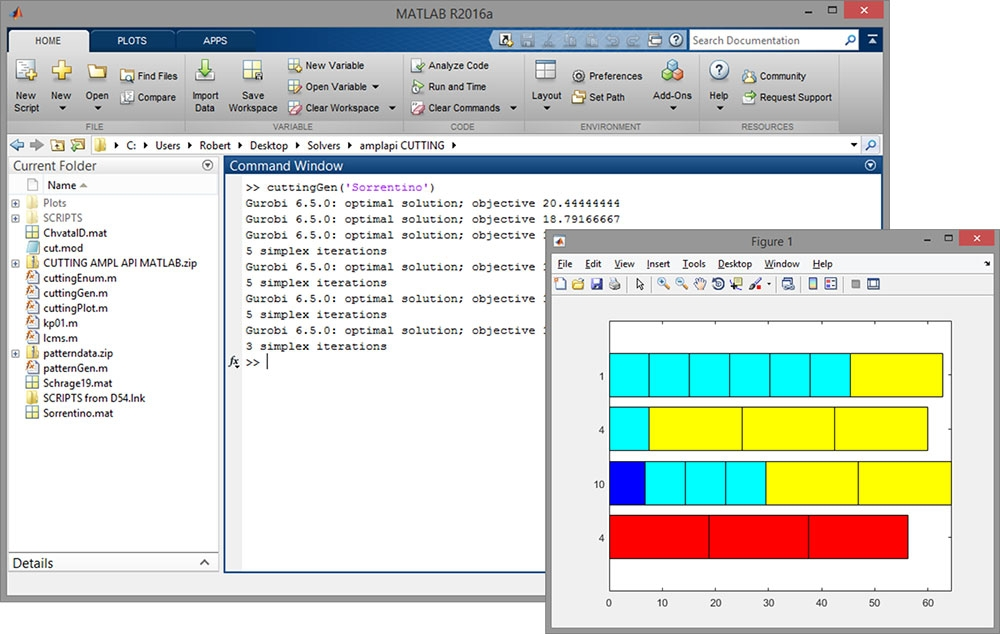 AMPL API for MATLAB - Algebraic modeling language interface for
