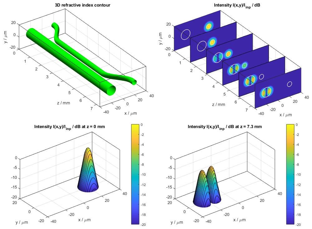 beamlab simulation tools for beam propagation through optical rh mathworks com Planar Waveguide Homemade Waveguide Microwave