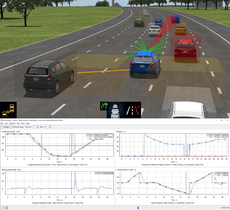 CarSim, TruckSim, BikeSim - Simulation of the vehicle dynamics for