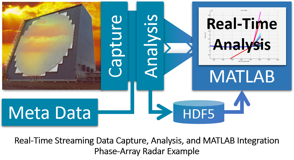 Real-Time Tool Kit (RTTK) - Data acquisition, analysis, modeling and