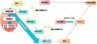 イノテック モデルベース開発 - あいまいな要求仕様からもお客様のGoal ...