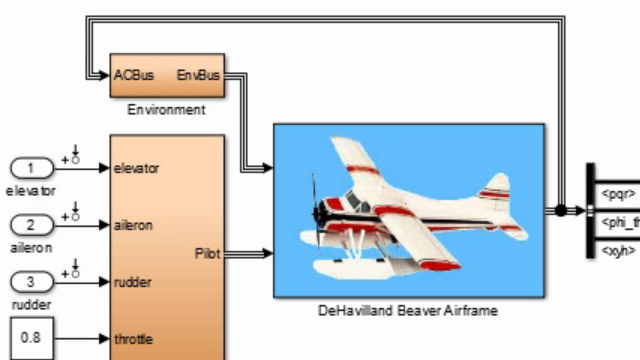 Trim and linearize a nonlinear aircraft model and use the resulting linear model to design a pitch rate damper controller.