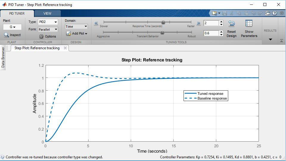 2-DOF PID controller tuning.