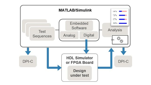 Verify high-level functionality, simulate generated HDL on an FPGA connected to Simulink, and generate models to start RTL verification sooner.