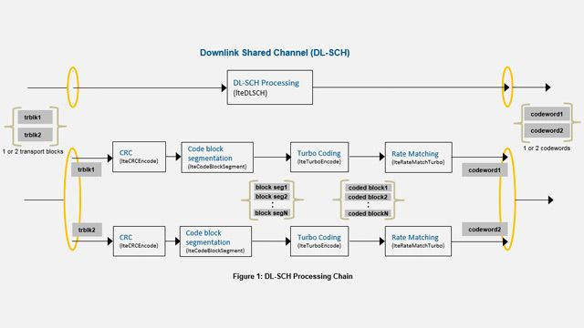 LTE DL-SCH and PDSCH processing chain.