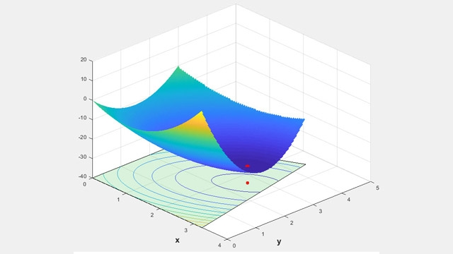 Optimization Toolbox - MATLAB
